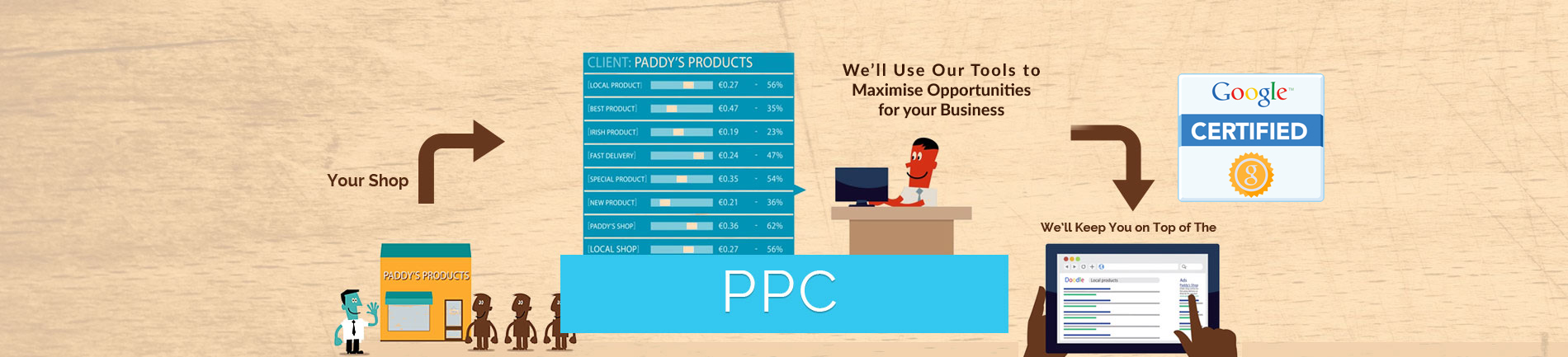 PPC services belfast, PPC company northern Ireland pay per click newry